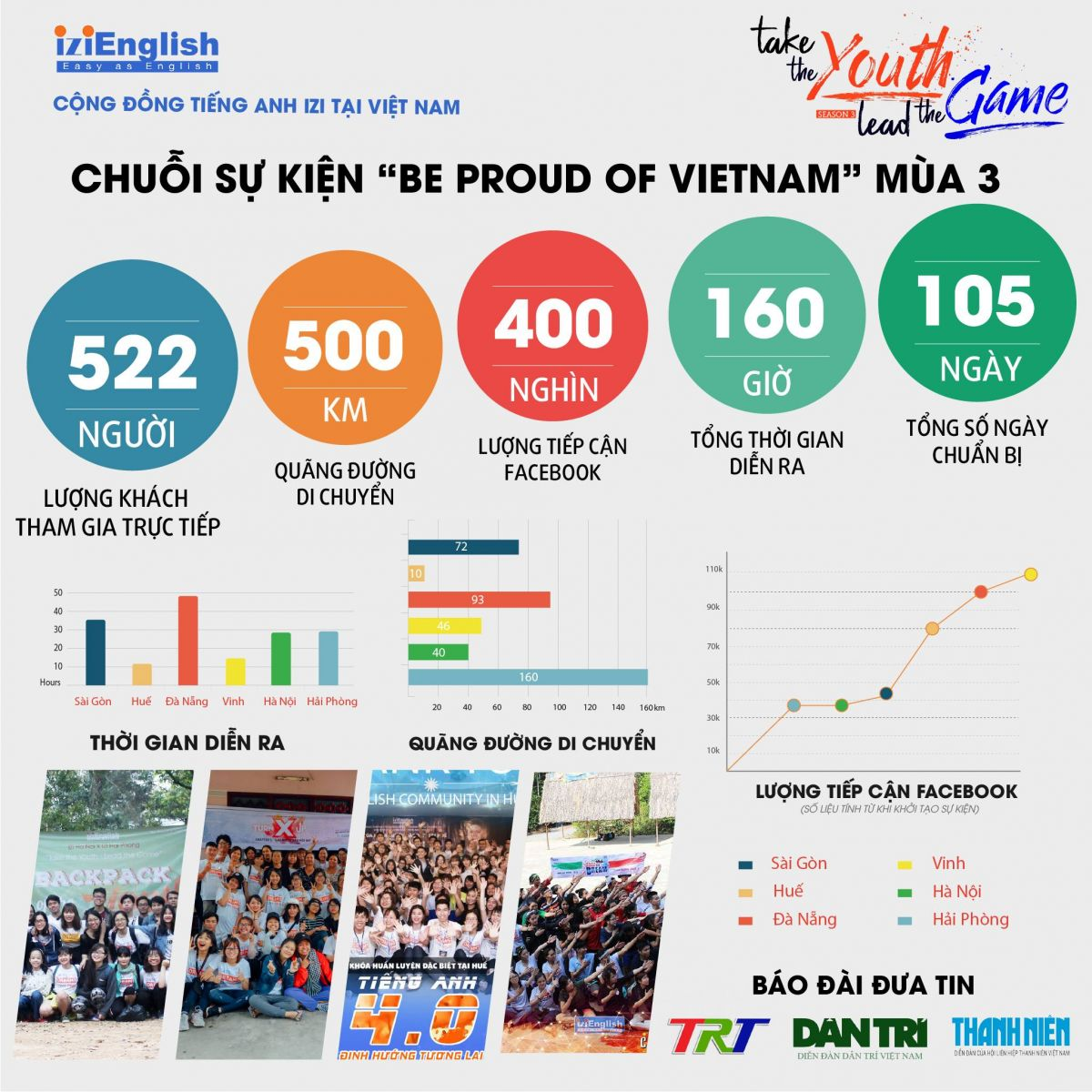 TAKE THE YOUTH, LEAD THE GAME - Be Proud Of Vietnam Season 3, 7th Birthday IZI English Community